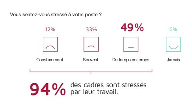 résultat d'un sondage : 94 % des cadres sont stressés