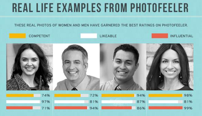 des photos de profils linkedin sont notés sur 3 critères