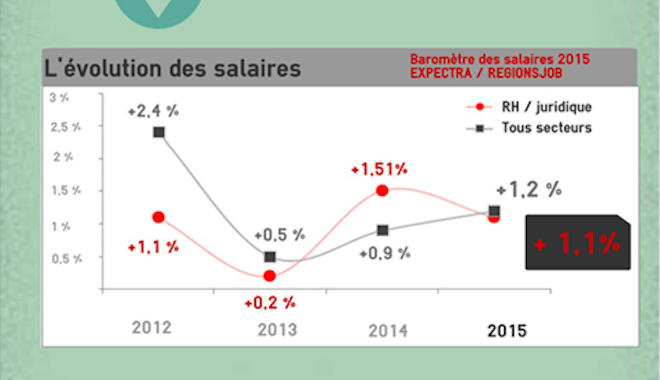 Rémunération des salariés de la fonction RH
