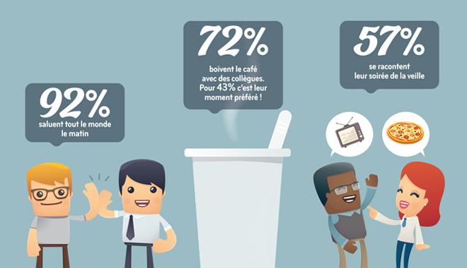89% des français se sentent bien au bureau