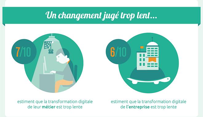 Infographie UNOW : RH et transformation digitale : les RH impatients