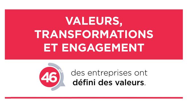 Infographie sur l'importance des valeurs dans l'entreprise