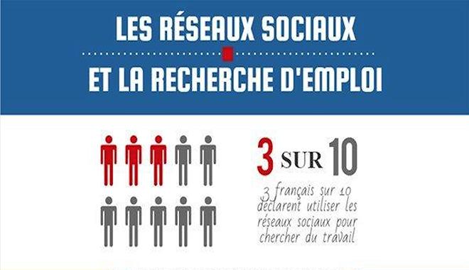 Réseaux sociaux recherche emploi
