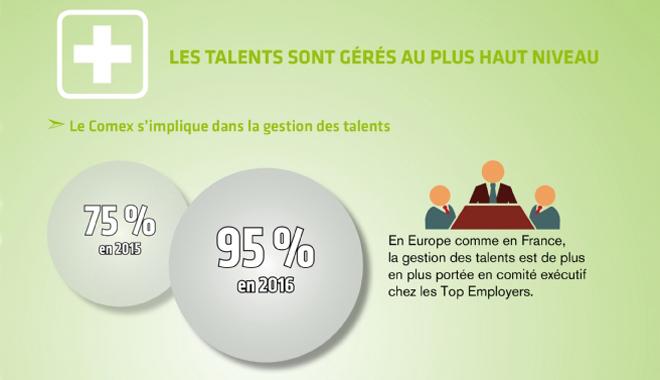 La gestion des talents est de plus en plus portée en comité exécutif