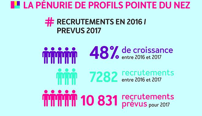 Recrutement : hausse de 48% dans la french tech en 2017
