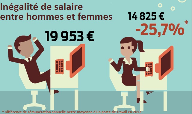 inégalité salariale hommes femmes