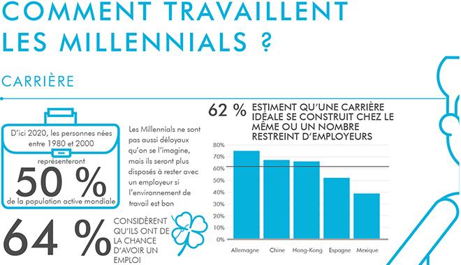 Infographie - les Millennials et la QVT