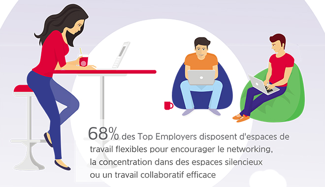 Infographie Top Employers