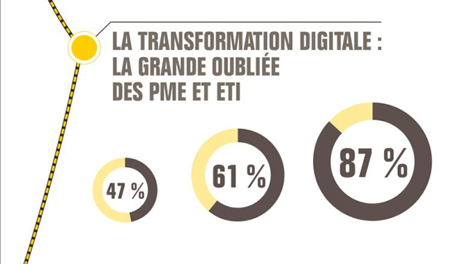 Infographie sur la transformation digitale - BPI France