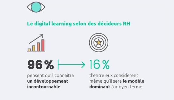 96% des décideurs RH pensent que le digital learning connaîtra un développement incontournable