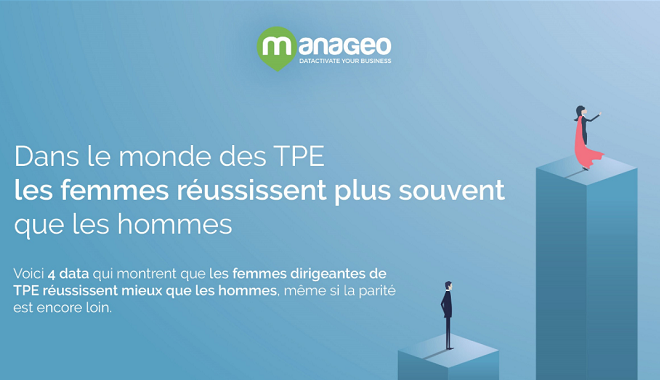 Dans les entreprises et notamment les TPE, les femmes réussissent mieux que les hommes