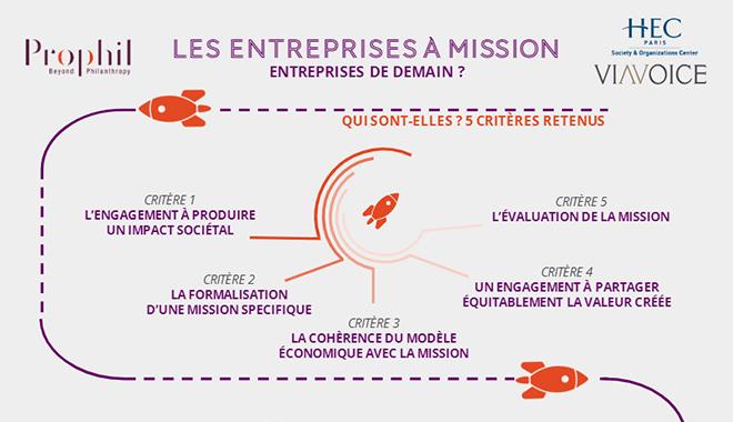 Infographie Prophil HEC Viavoice sur les entreprises à mission