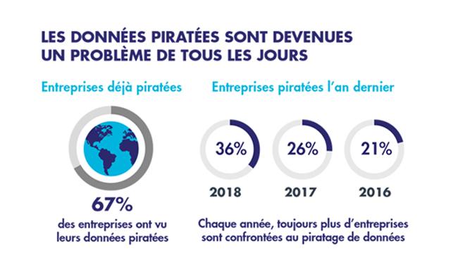 Transformation digitale : 67% des entreprises ont déjà vu leurs données piratées