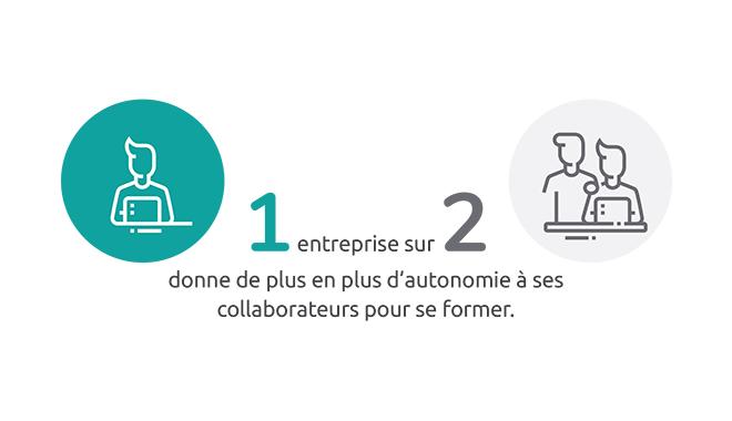 Une entreprise sur deux encourage l'autonomie de ses collaborateurs pour se former