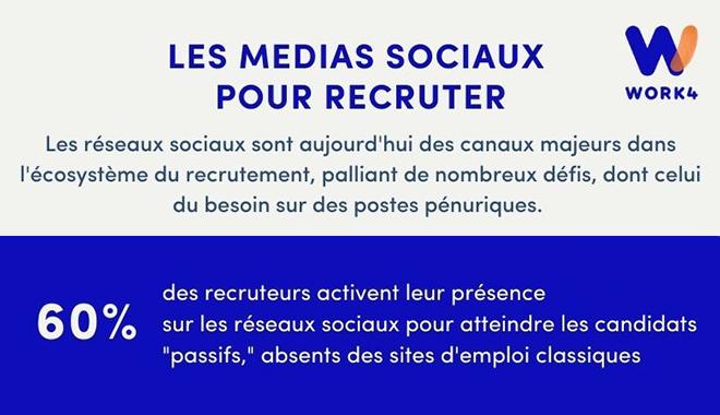 Recrutement et réseaux sociaux : cap sur Facebook pour les postes pénuriques