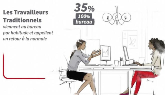 [PARLONS RH] infographie JLL expérience du travail