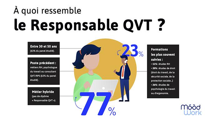 QVT : qui pour porter ce sujet essentiel en entreprise ?