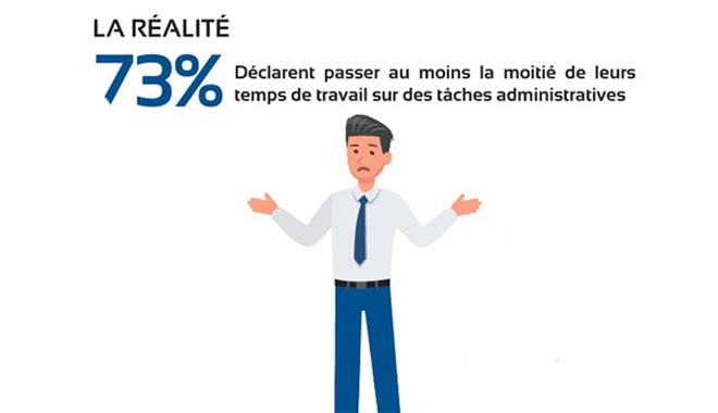 Infographie : 73% des professionnels RH passent au moins la moitié de leur temps sur des tâches administratives