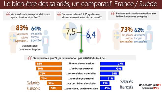 blog_infographie_labrhopinionway_francesuede