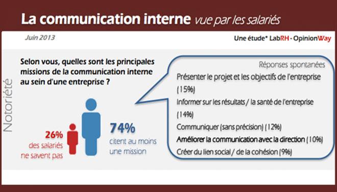 Infographie - La communication interne vue par les salariés