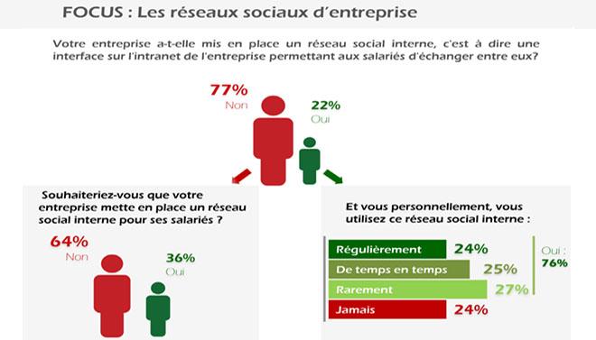 Infographie - les réseaux sociaux d'entreprise1