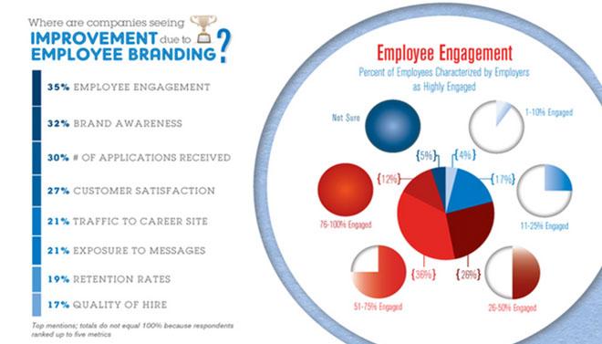 illustration - la valeur croissante de la marque employeur