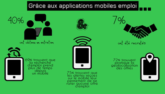 infographie - mobile - emploi