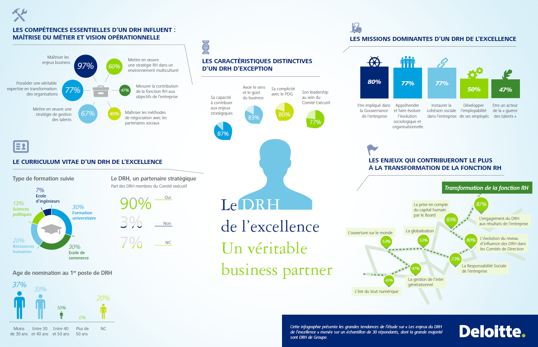 Le DRH de l'excellence : un véritable business partner