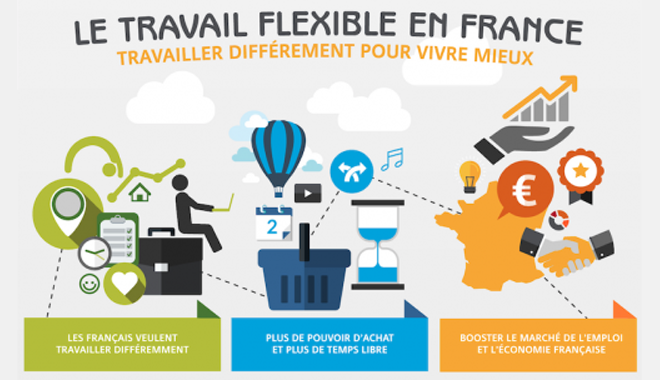 Travail flexible en France