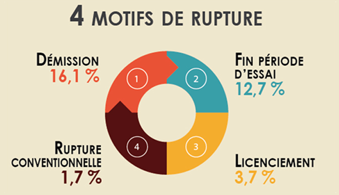 Cdi Des Taux De Ruptures Eleves Surtout Chez Les Jeunes