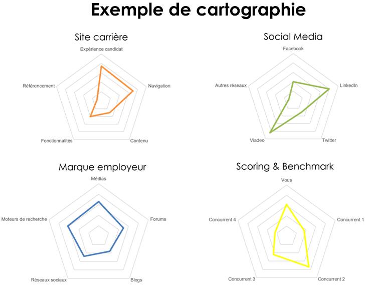 Diagnostique d'e-réputation : exemple de cartographie