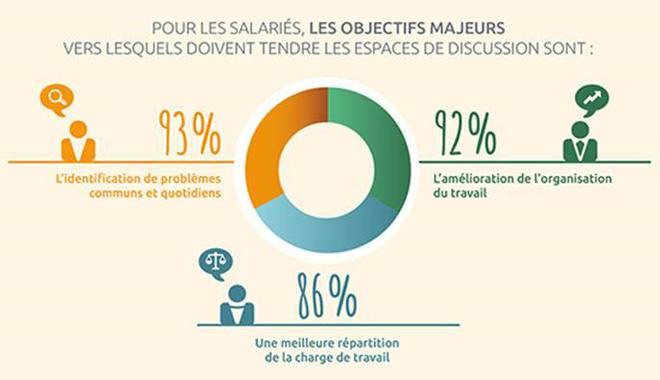 Statistiques sur les espaces de discussions au travail