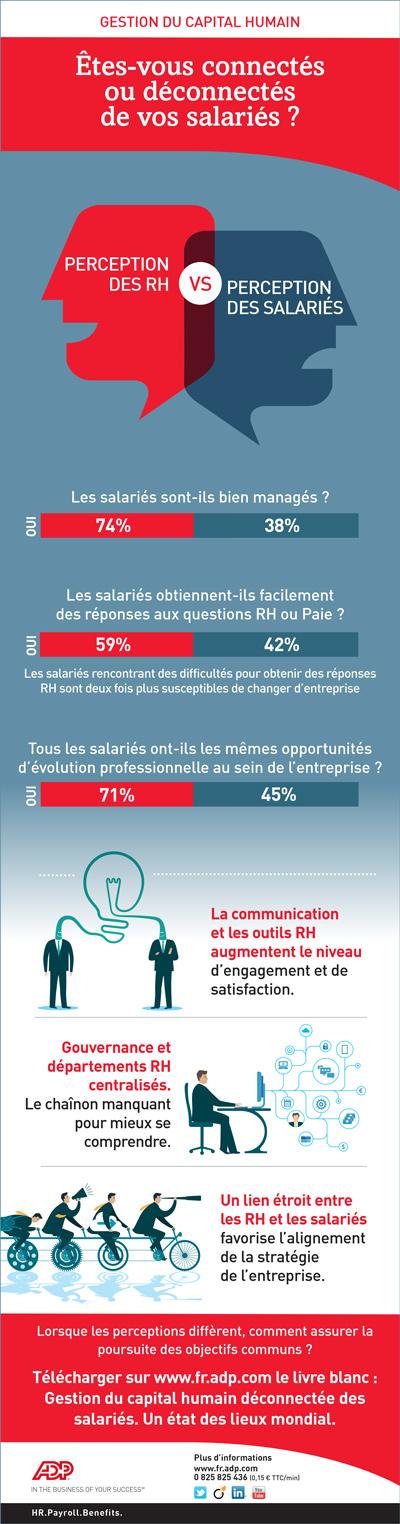 infographie montrant que les RH et les salariés ne sont pas sur la même longueur d'onde