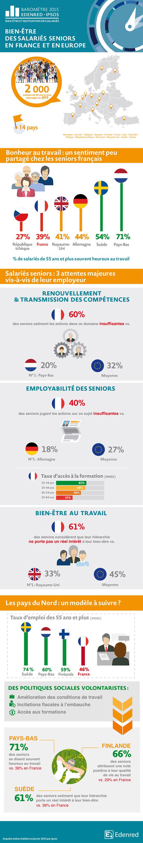 Infographie-Barometre-FocusSeniors-FR