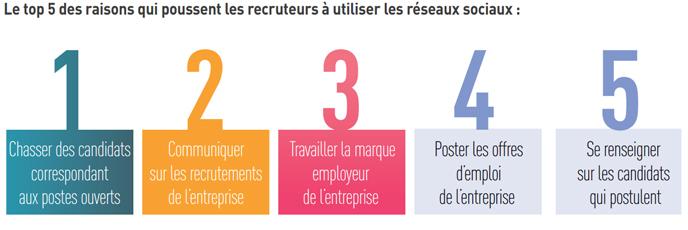 Etude RégionsJob : les réseaux sociaux et le recrutement