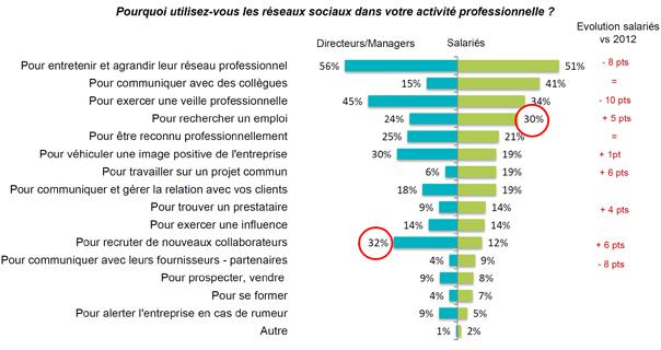 Impact du digital et des réseaux sociaux dans l'entreprise - baromètre Segos
