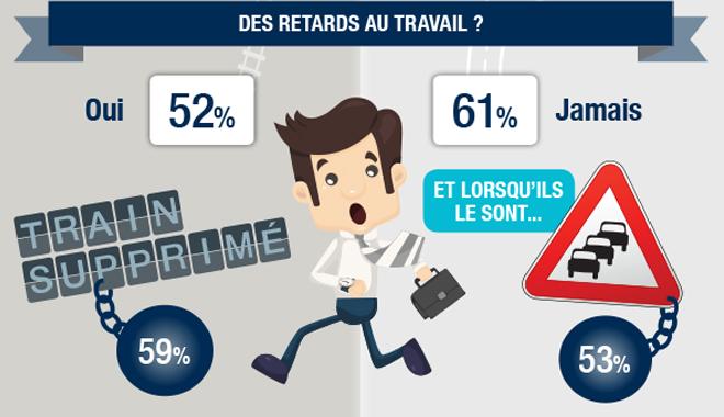 Infographie QVT : Ile-de-France VS la province