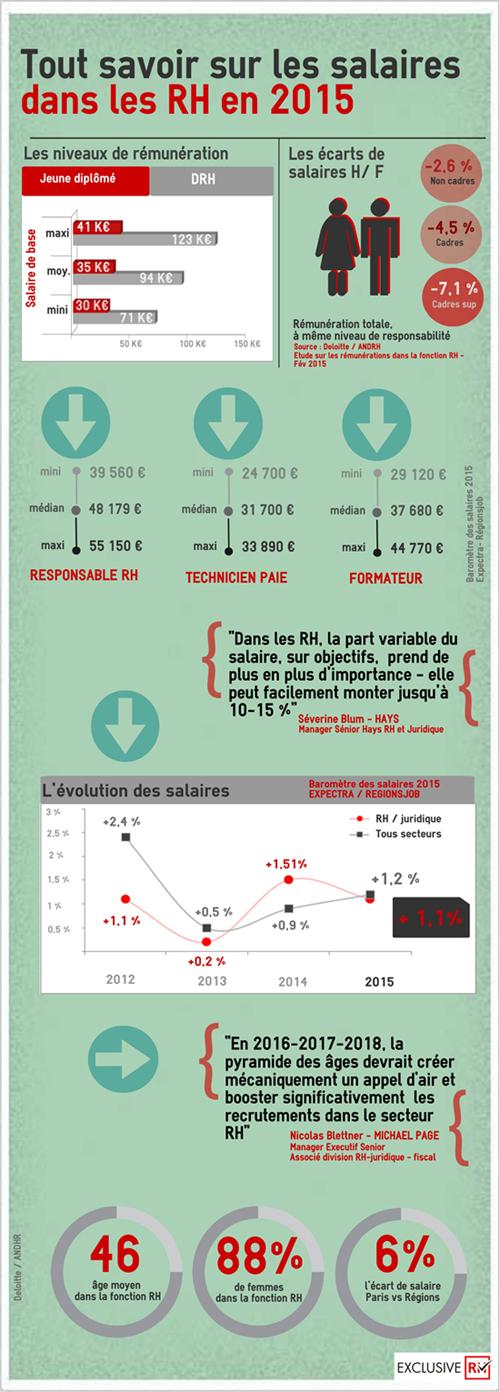 Infographie - les salaires de la fonction RH