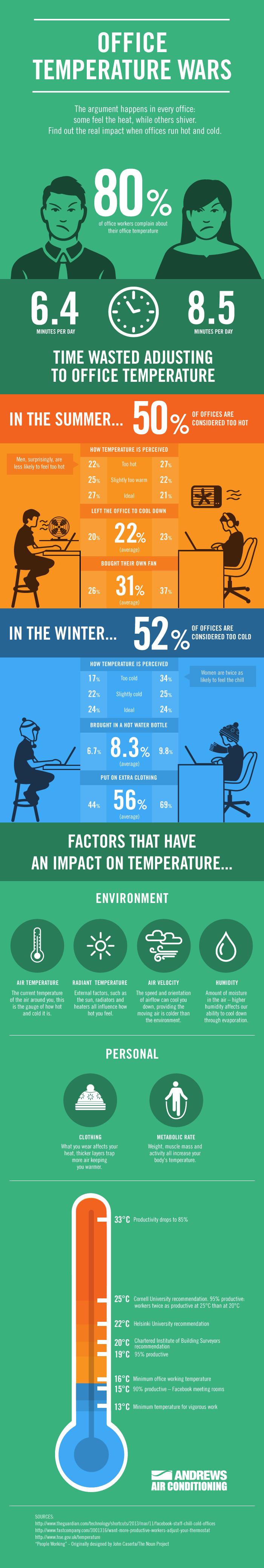 Infographie sur la température idéale dans les bureaux