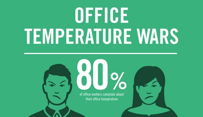 80% des personnes sont insatisfaites de la température au bureau.
