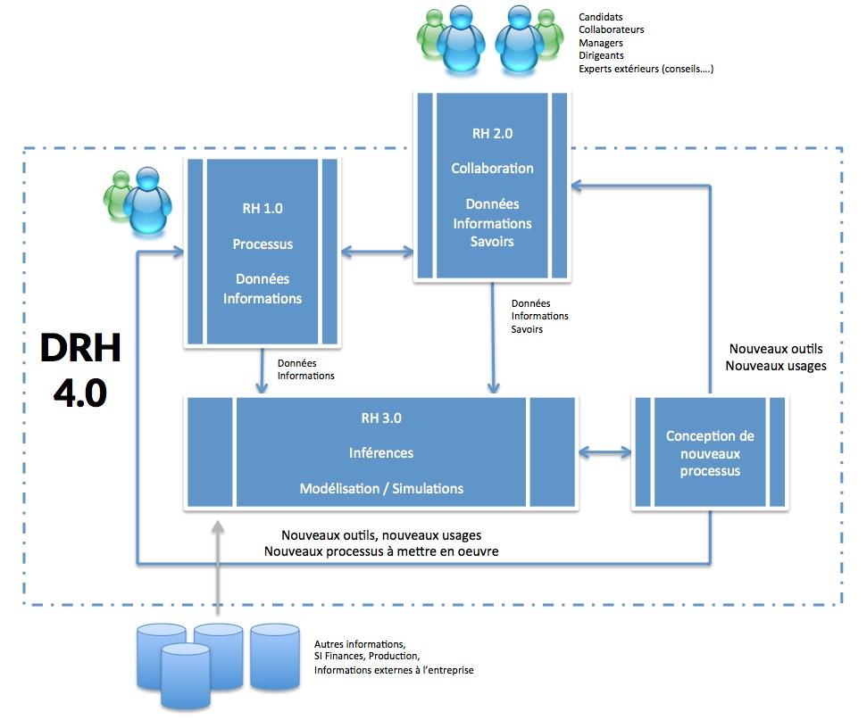 Schéma de la Fonction RH 4.0