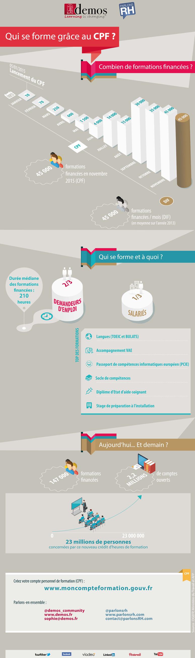 Demos et Parlons RH proposent une infographie sur le CPF