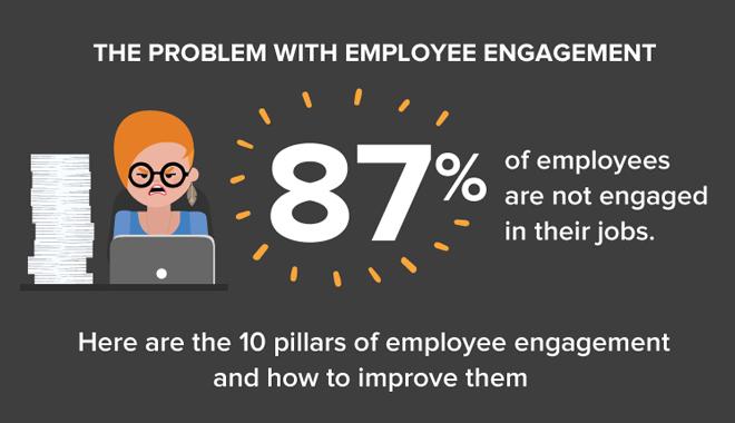 87% des salariés ne sont pas engagés dans leur travail
