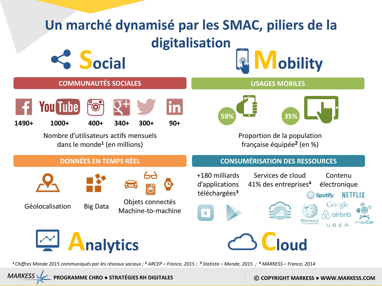 Un marché dynamisé par les SMAC, piliers de la digitalisation