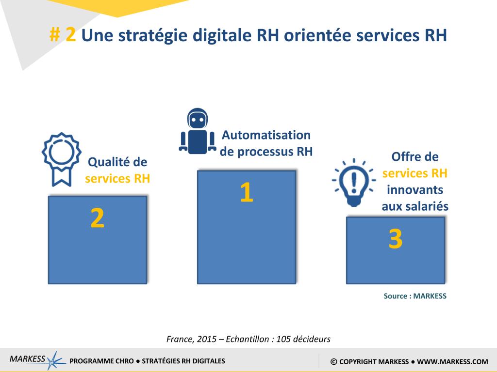 Une stratégie digitale RH orientée services RH.