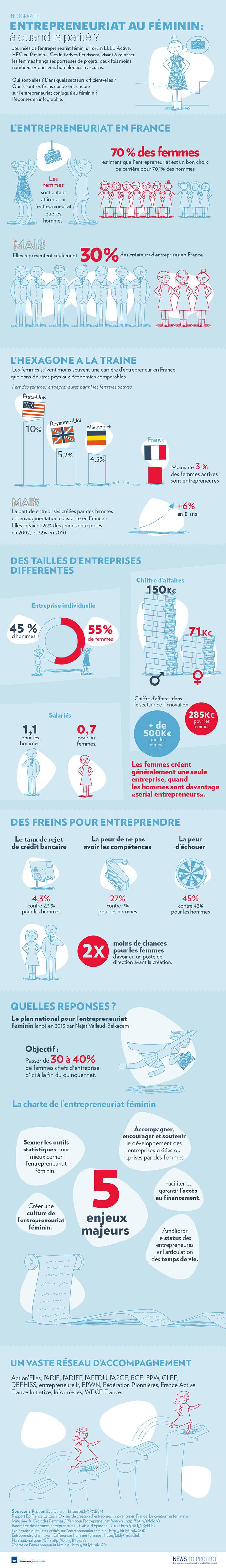 infographie sur l'entrepreneuriat féminin