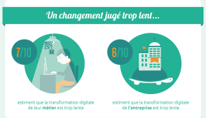 Infographie UNOW : RH et transformation digitale : les RH impatients