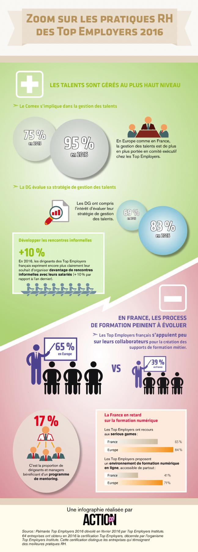 Infographie sur les pratiques RH des Top Employers 2016