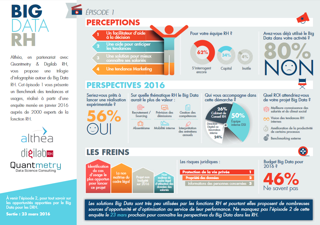 Infographie sur le Big Data RH en 2016 : perceptions, perspectives et freins