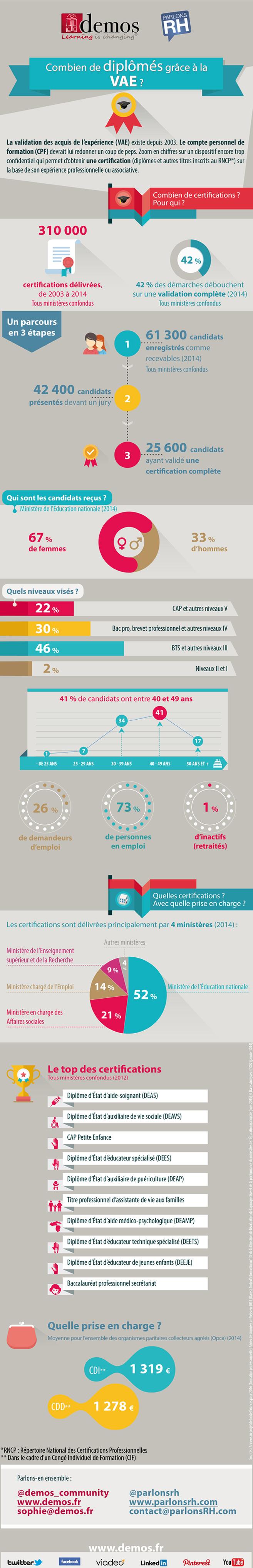 Infographie VAE